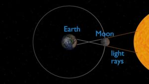 what is solar eclipse in hindi