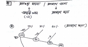 compound interest handwritten notes in hindi pdf