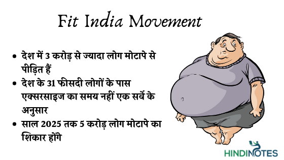Essay on fit india Movement in 100, 150, 200, 250, 300 Words [All Classes]